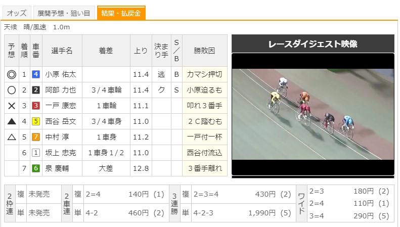 【函館競輪場】8/8 G3函館ミリオンナイトカップ2020 8Rのレース結果