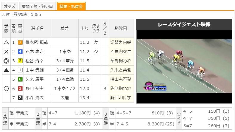 【函館競輪場】8/9 G3函館ミリオンナイトカップ2020 9Rのレース結果