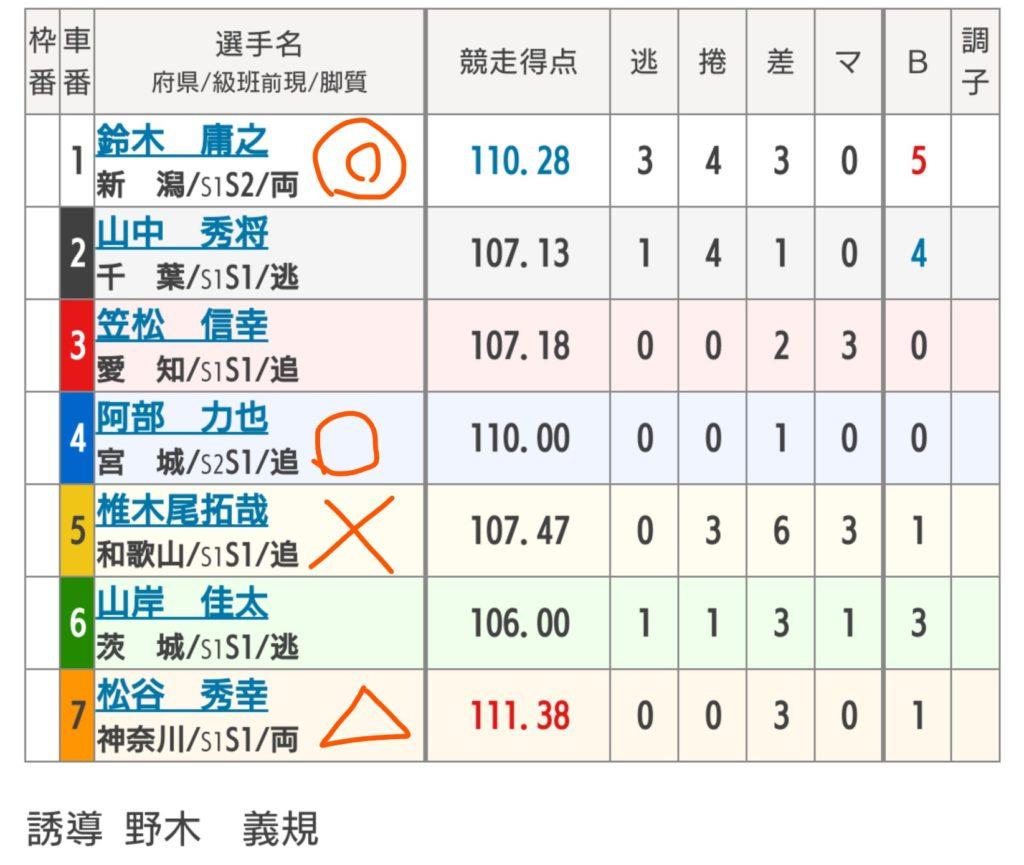 函館競輪 8/10「G3函館ミリオンナイトカップ」の買い目