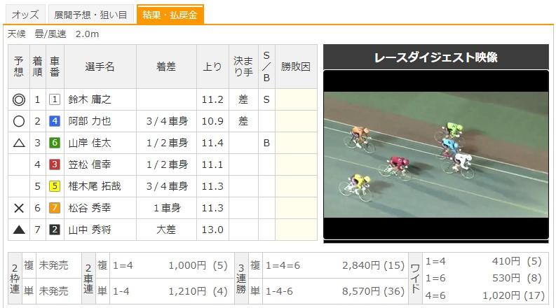 【函館競輪場】8/10 G3函館ミリオンナイトカップ2020 9Rのレース結果