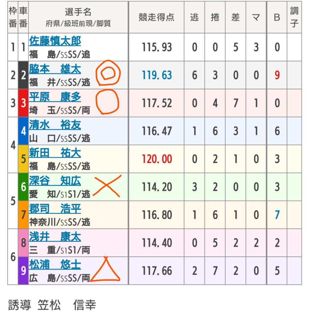 名古屋競輪 8/12「G1第63回オールスター競輪」の買い目