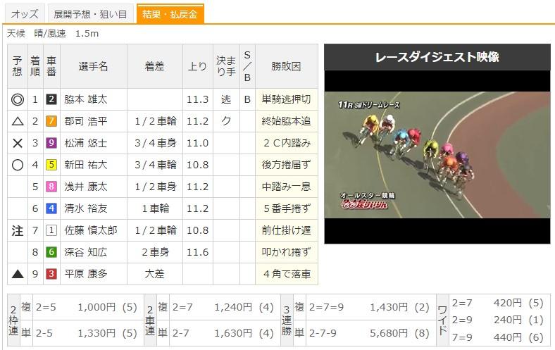 【名古屋競輪場】8/12 G1オールスター競輪2020 11Rのレース結果