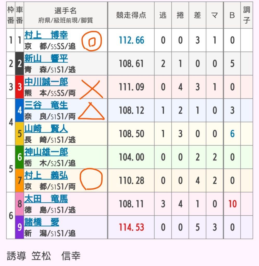 名古屋競輪 8/13「G1第63回オールスター競輪」の買い目