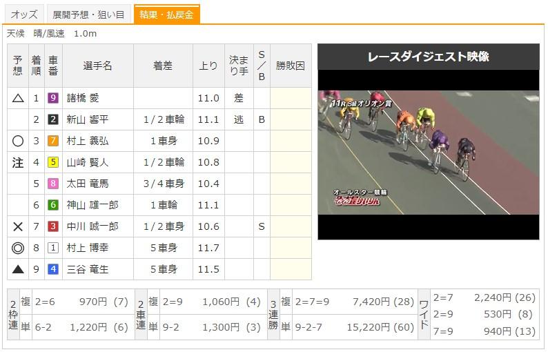 【名古屋競輪場】8/13 G1オールスター競輪2020 11Rのレース結果