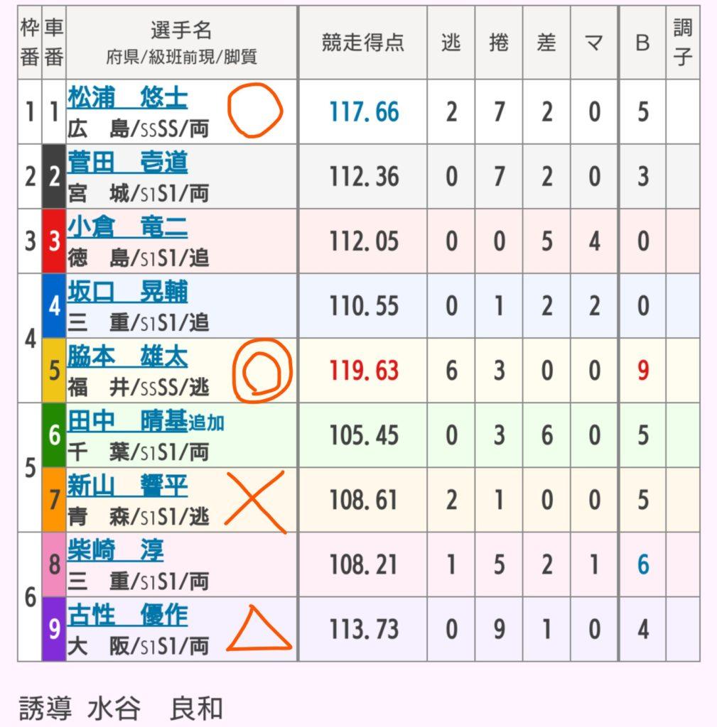 名古屋競輪 8/15「G1第63回オールスター競輪」の買い目