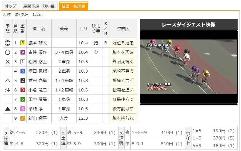 【名古屋競輪場】8/15 G1オールスター競輪2020 12Rのレース結果