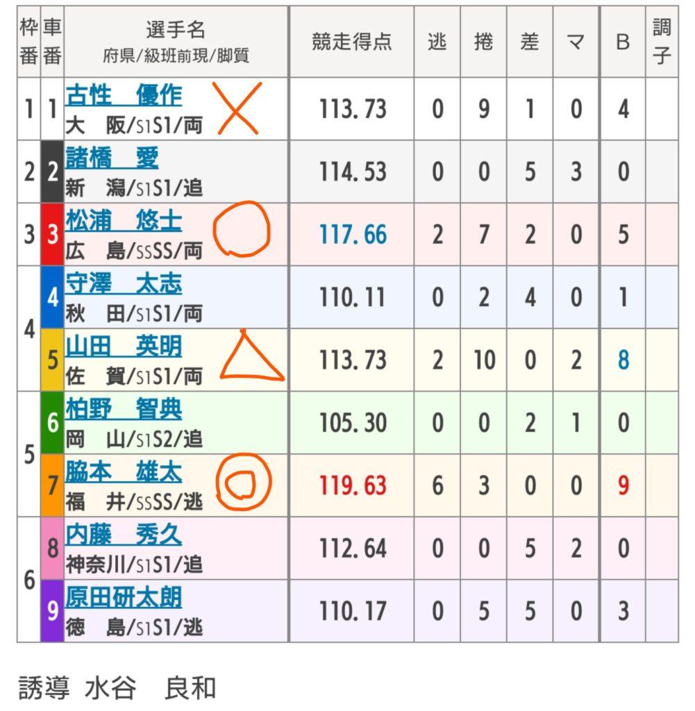 名古屋競輪 8/16「G1第63回オールスター競輪」の買い目