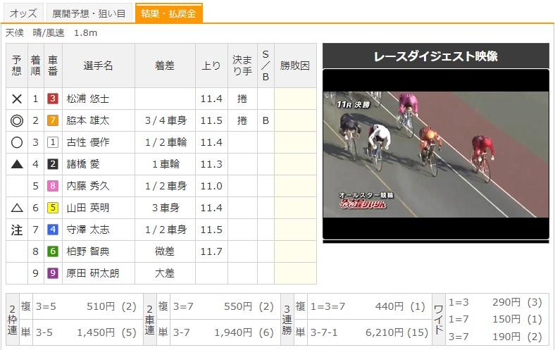 【名古屋競輪場】8/16 G1オールスター競輪2020 11Rのレース結果