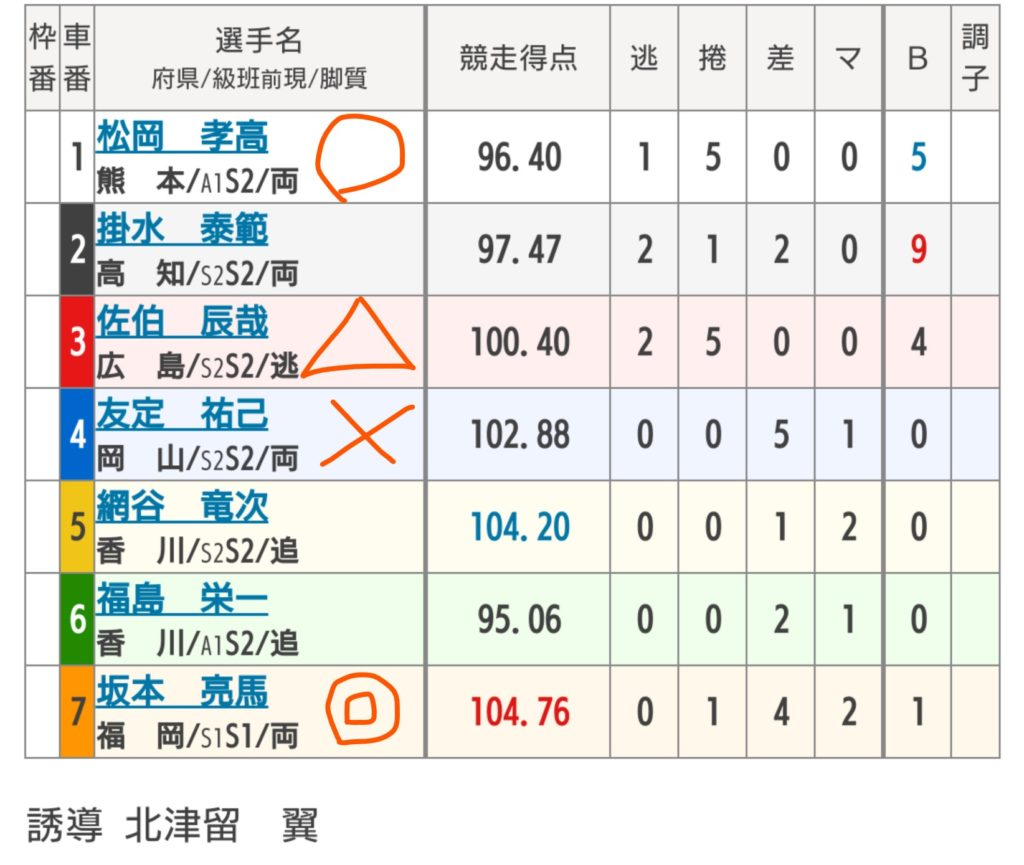 小倉競輪 8/18「F1スポーツニッポン杯」の買い目