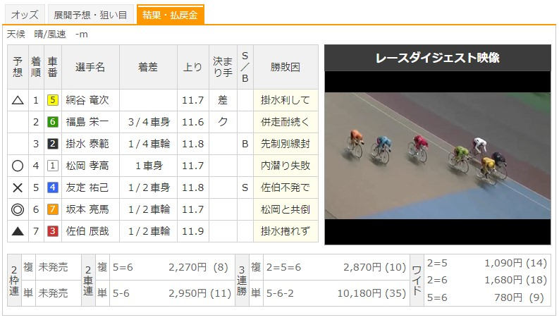 【小倉競輪場】8/18 F1スポーツニッポン杯2020 11Rのレース結果