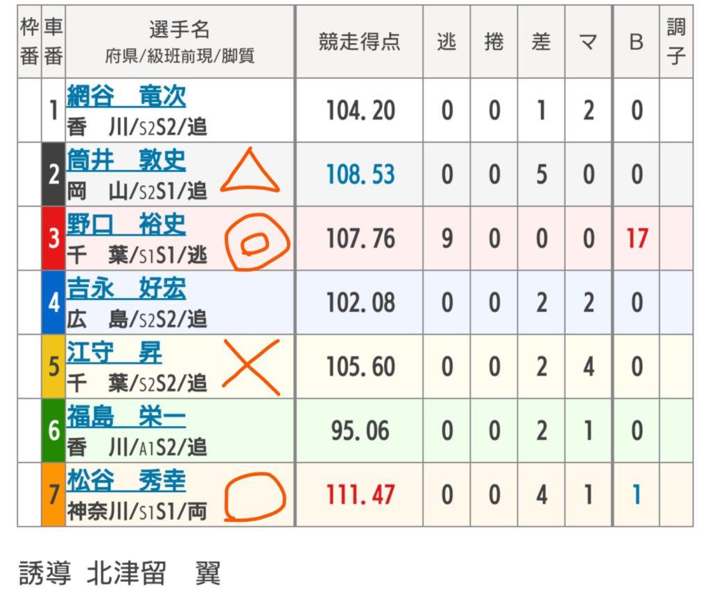 小倉競輪 8/19「F1スポーツニッポン杯」の買い目
