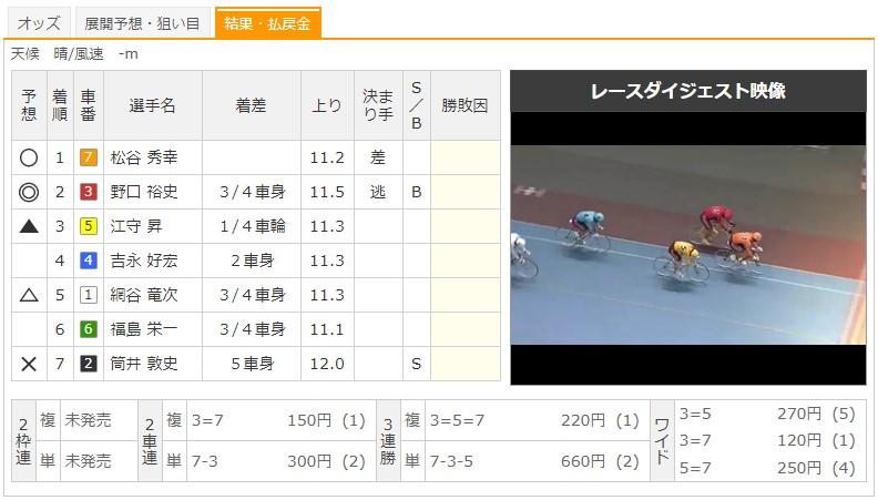 【小倉競輪場】8/19 F1スポーツニッポン杯2020 9Rのレース結果