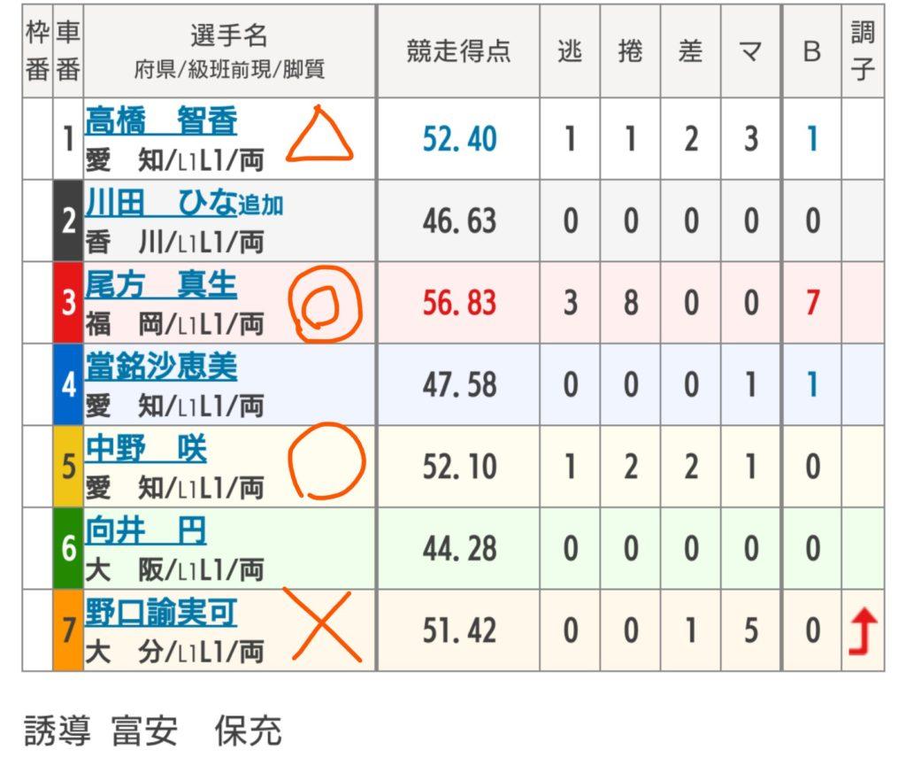 豊橋競輪 8/20「F2オッズパーク賞争奪戦」の買い目