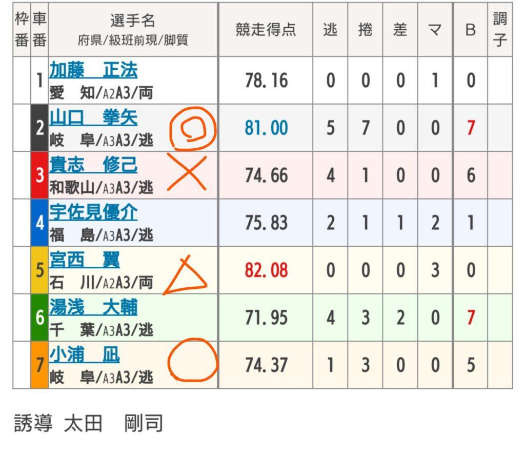 豊橋競輪 8/21「F2オッズパーク賞争奪戦」の買い目