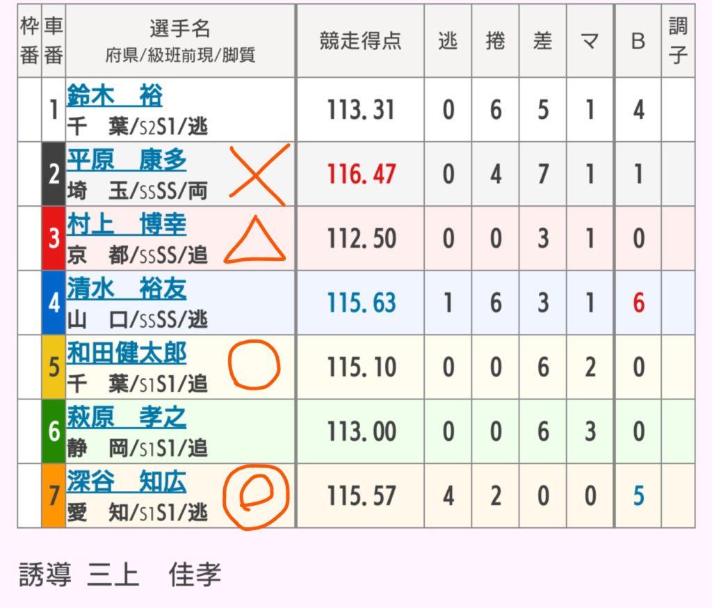 松土競輪 8/22「G3燦燦ダイヤモンドカップ」の買い目