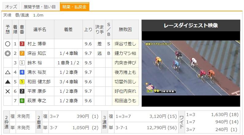 【松戸競輪場】8/22 G3燦燦ダイヤモンドカップ2020 9Rのレース結果