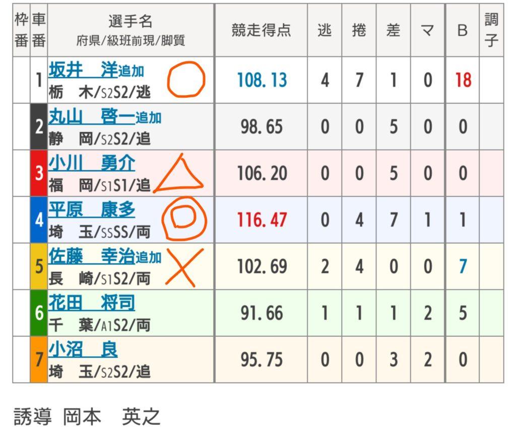 松戸競輪 8/23「G3燦燦ダイヤモンドカップ」の買い目