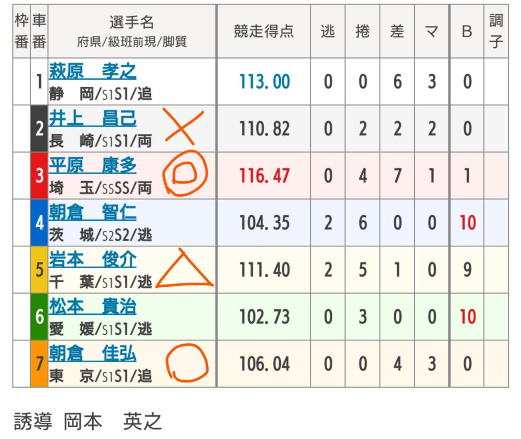 松戸競輪 8/24「G3燦燦ダイヤモンドカップ」の買い目