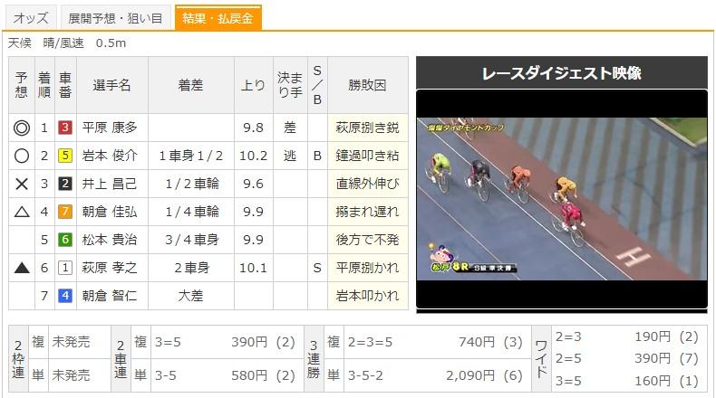 【松戸競輪場】8/24 G3燦燦ダイヤモンドカップ2020 8Rのレース結果