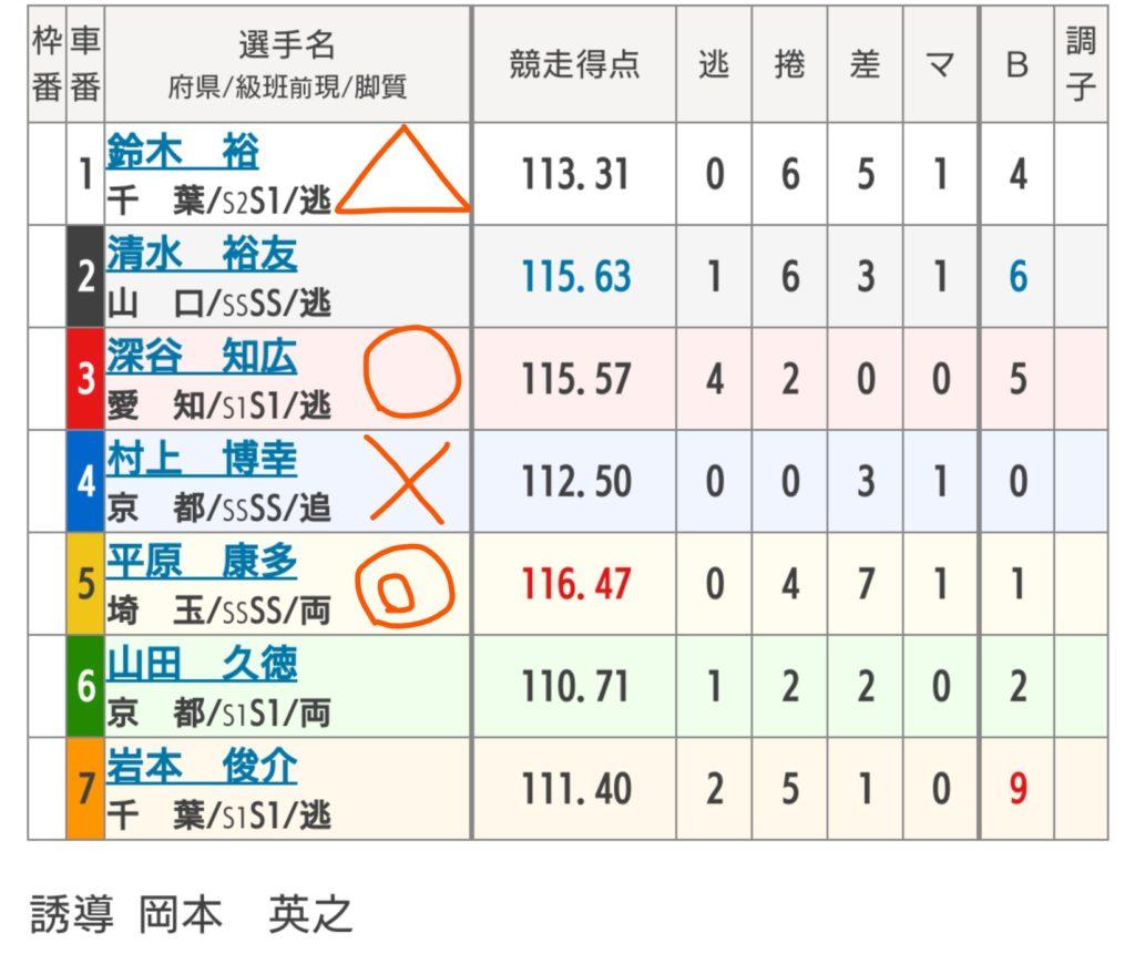 松戸競輪 8/25「G3燦燦ダイヤモンドカップ」の買い目