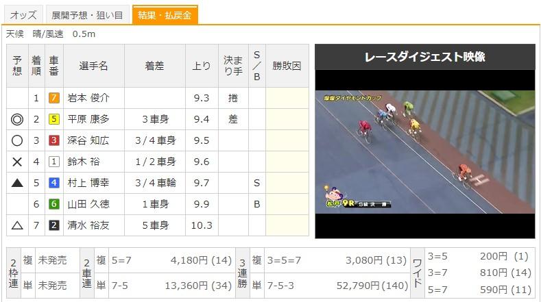 【松戸競輪場】8/25 G3燦燦ダイヤモンドカップ2020 9Rのレース結果