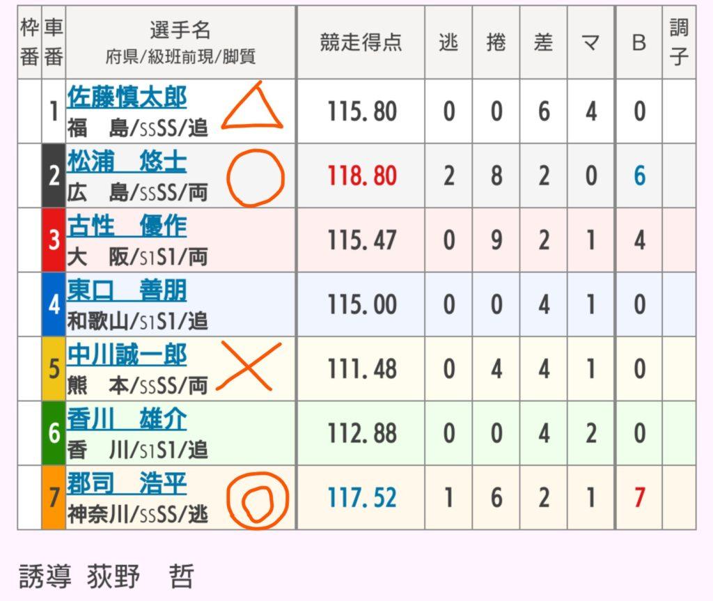 小田原競輪 8/27「G3北条早雲杯争奪戦」の買い目