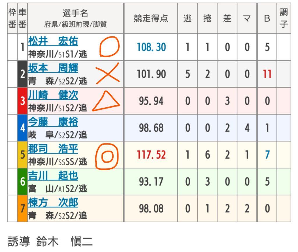 小田原競輪 8/28「G3北条早雲杯争奪戦」の買い目