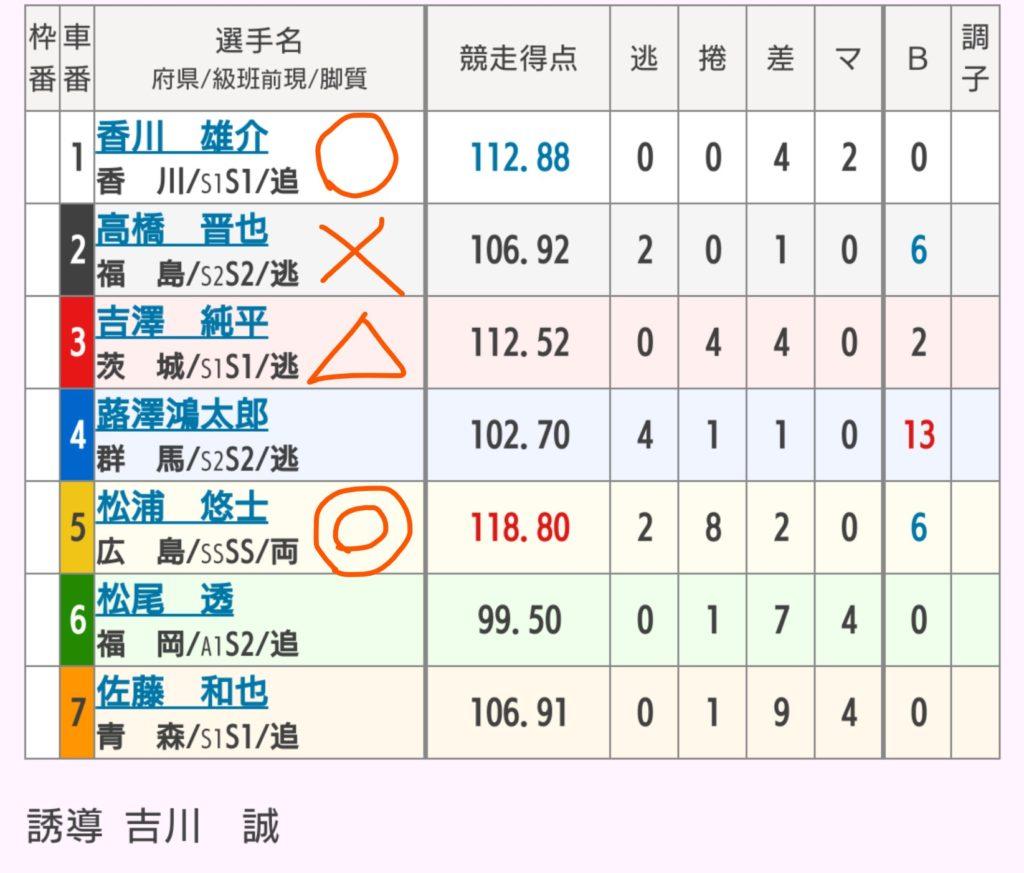 小田原競輪 8/29「G3北条早雲杯争奪戦」の買い目