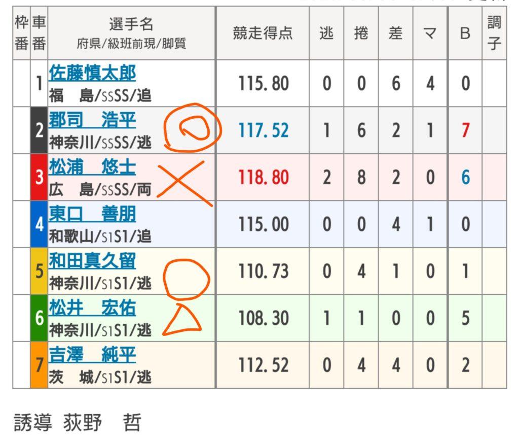 小田原競輪 8/30「G3北条早雲杯争奪戦」の買い目