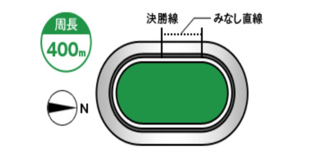 函館競輪(8/7〜)「G3函館ミリオンナイトカップ」のバンク解説