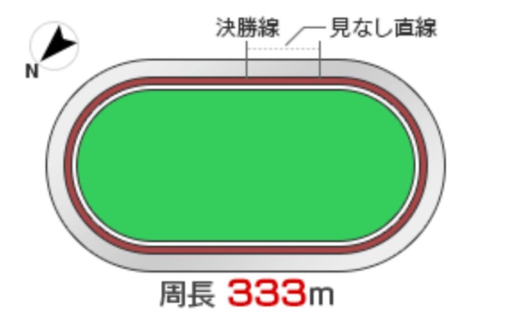 松戸競輪(8/22〜)「G3燦燦ダイヤモンドカップ」のバンク解説