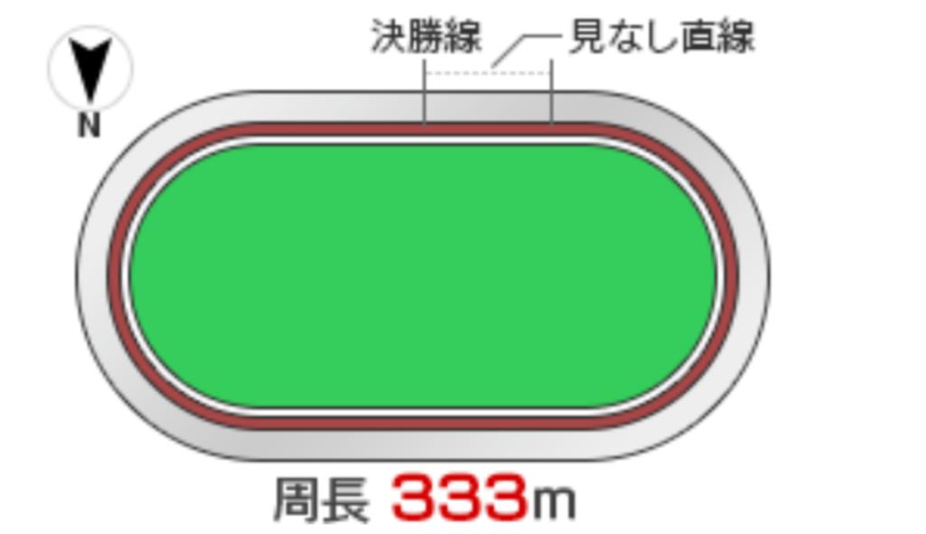 小田原競輪(8/27〜)「G3北条早雲杯争奪戦」のバンク解説