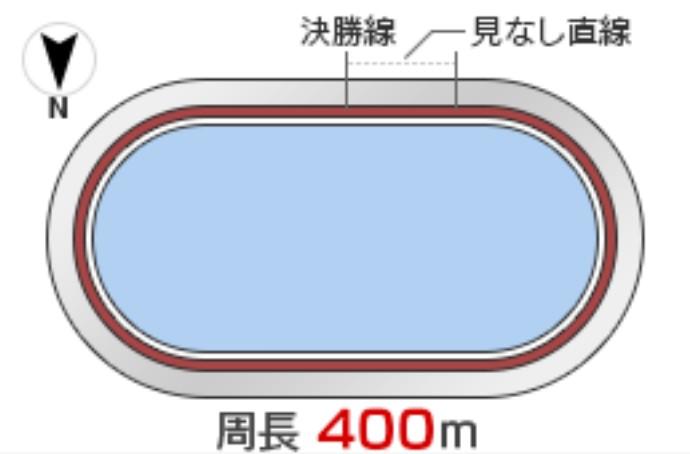 向日町競輪(9/2〜)「G3平安賞」のバンク解説