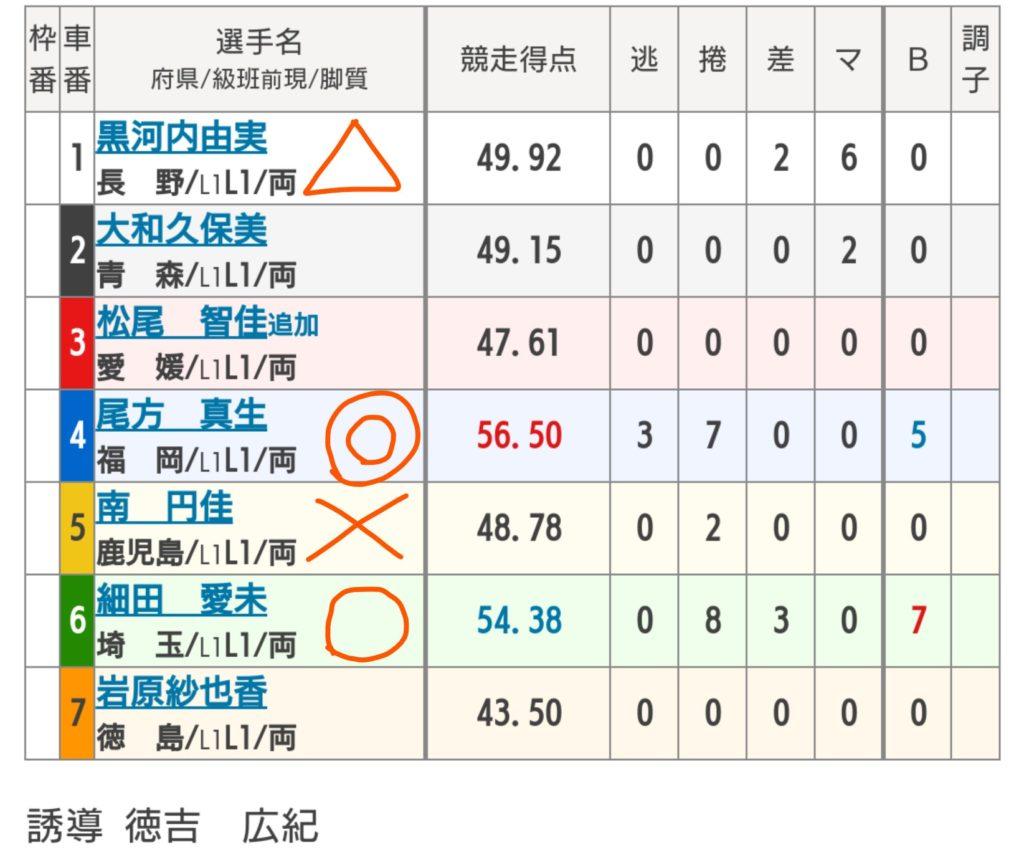 久留米競輪 9/1「F2エンジョイスピードパークナイトレース」の買い目