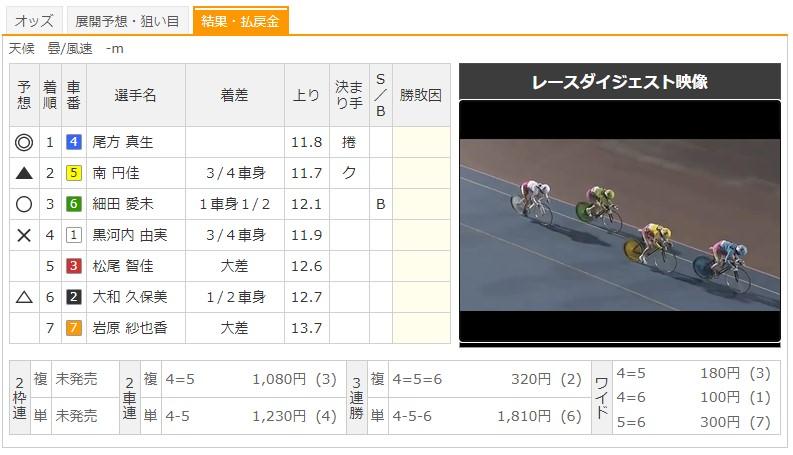 【久留米競輪場】9/1 F2エンジョイスピードパークナイトレース2020 9Rのレース結果