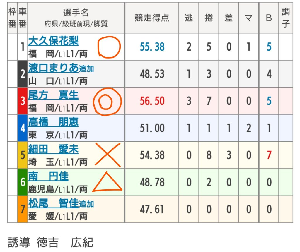 久留米競輪 9/2「F2エンジョイスピードパークナイトレース」の買い目