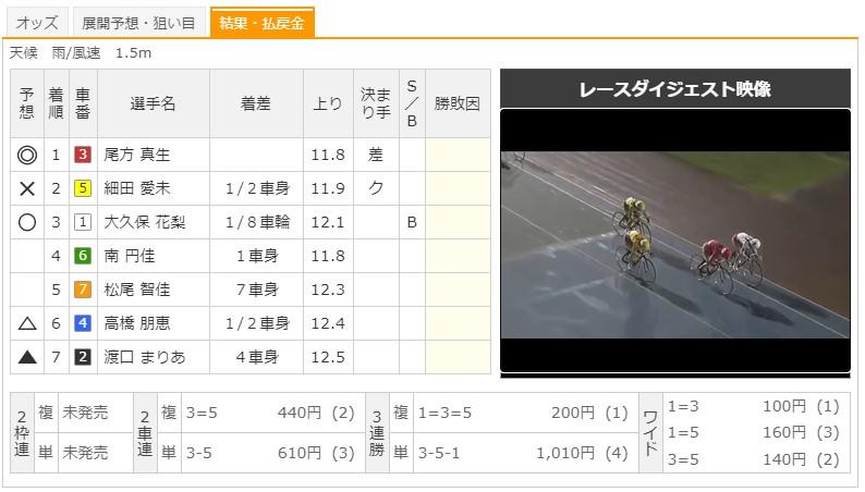 【久留米競輪場】9/2 F2エンジョイスピードパークナイトレース2020 8Rのレース結果
