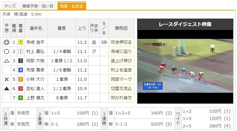【向日町競輪場】9/4 G3平安賞2020 9Rのレース結果