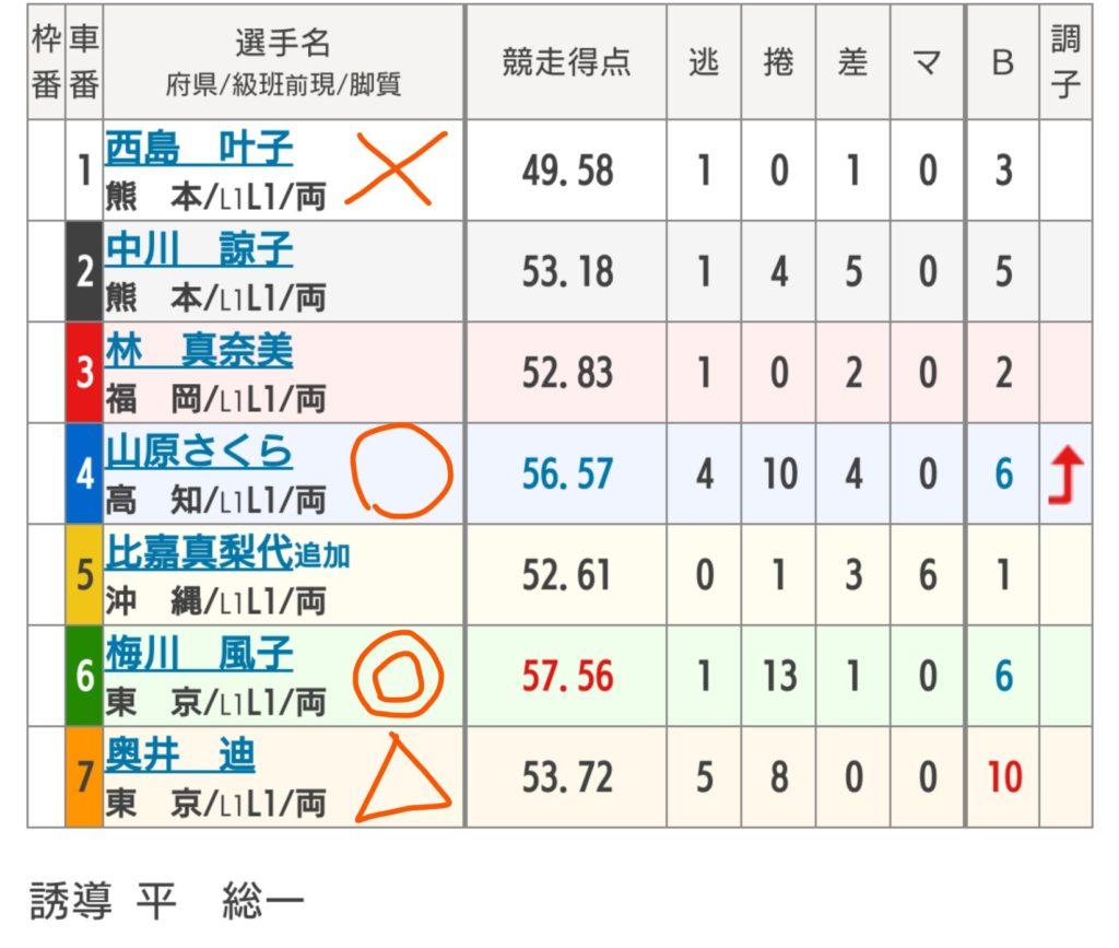 小倉競輪 9/8「F2チャリロト杯」の買い目