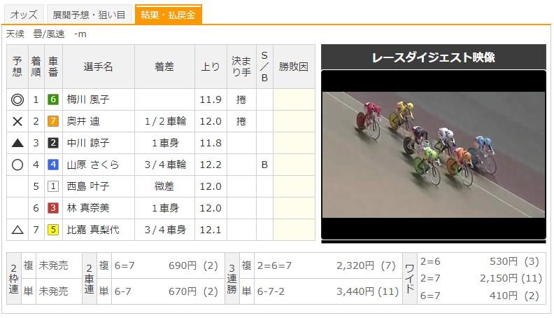 【小倉競輪場】9/8 F2チャリロト杯2020 8Rのレース結果