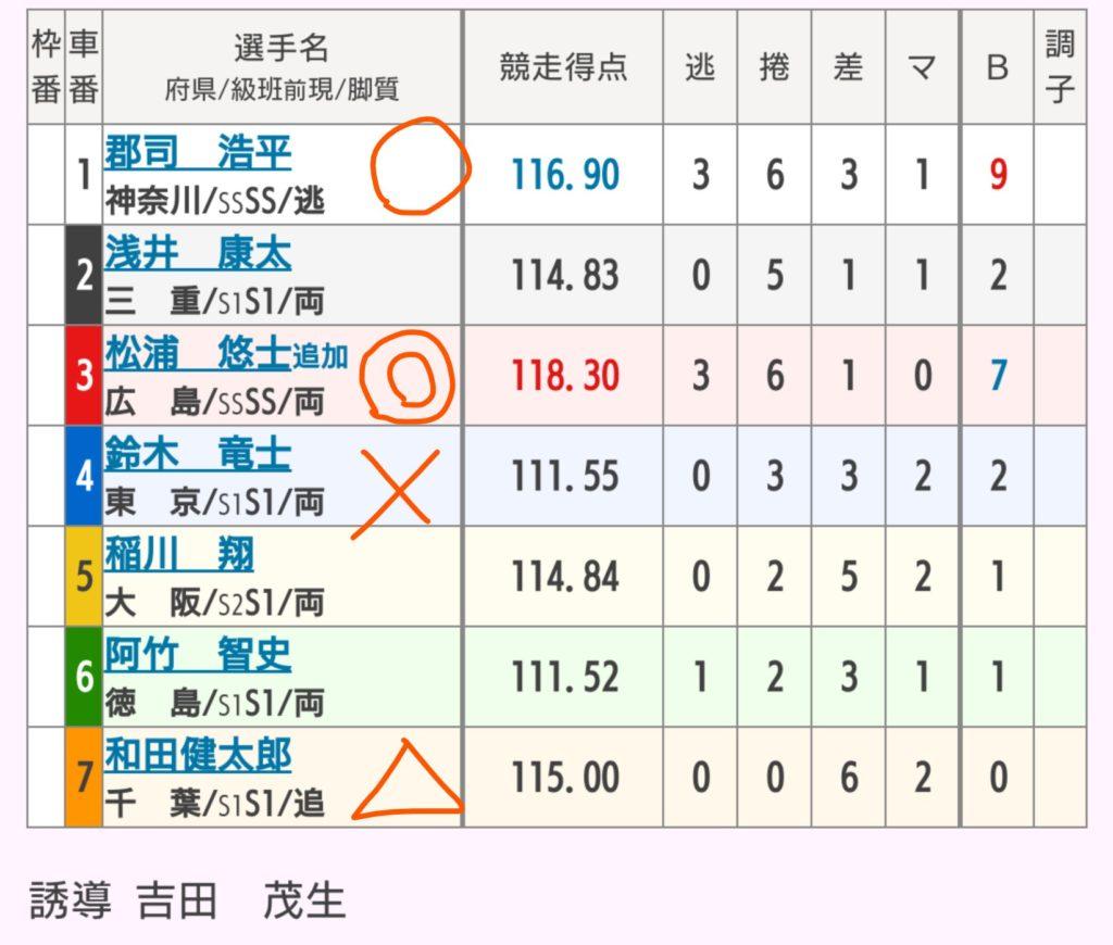 岐阜競輪 9/10「G3長良川鵜飼カップ」の買い目