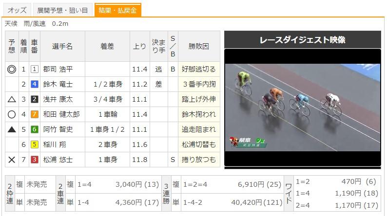 【岐阜競輪場】9/10 G3長良川鵜飼カップ2020 8Rのレース結果