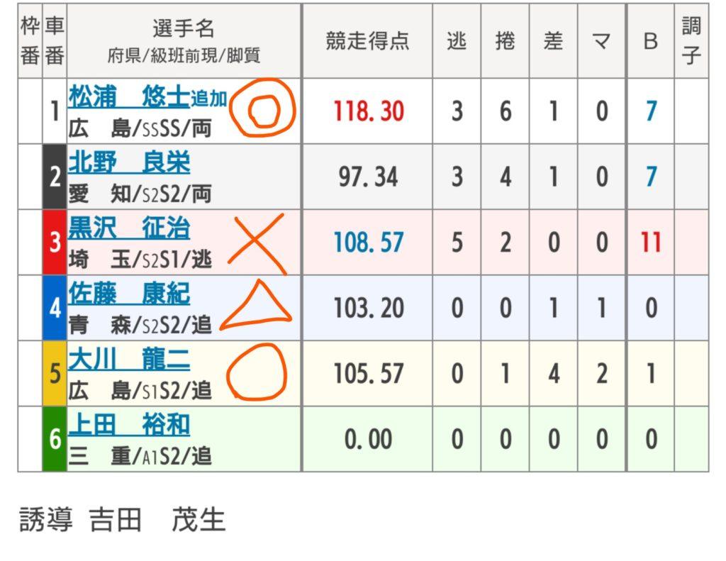 岐阜競輪 9/11「G3長良川鵜飼カップ」の買い目