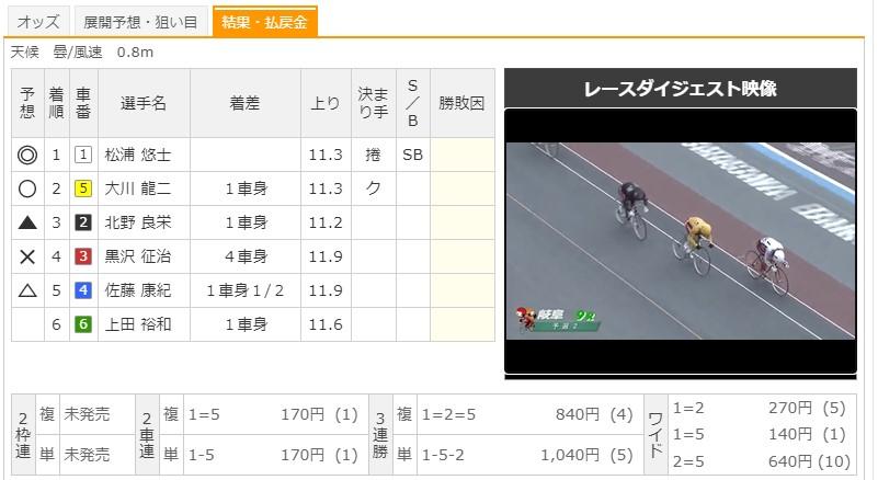 【岐阜競輪場】9/11 G3長良川鵜飼カップ2020 9Rのレース結果