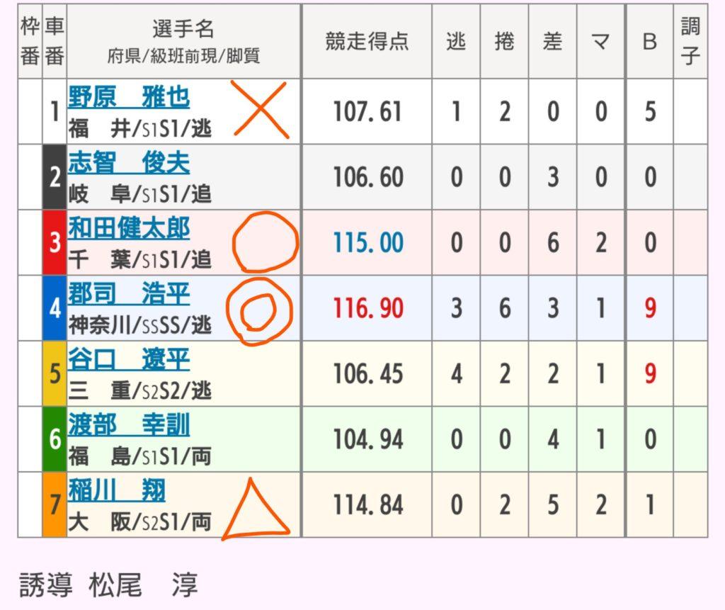 岐阜競輪 9/12「G3長良川鵜飼カップ」の買い目