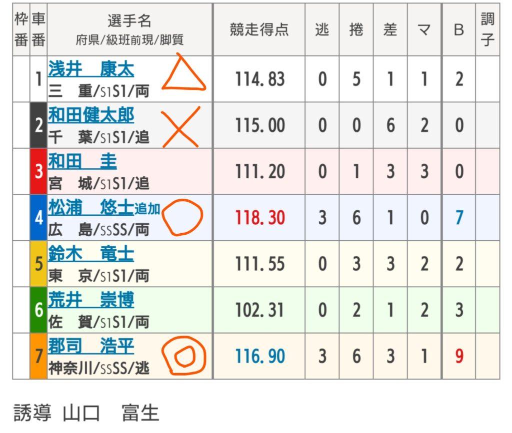 岐阜競輪 9/13「G3長良川鵜飼カップ」の買い目