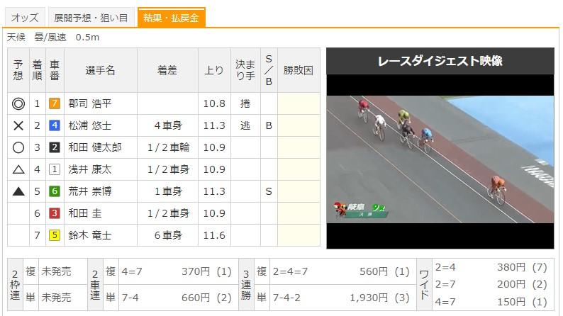 【岐阜競輪場】9/13 G3長良川鵜飼カップ2020 9Rのレース結果