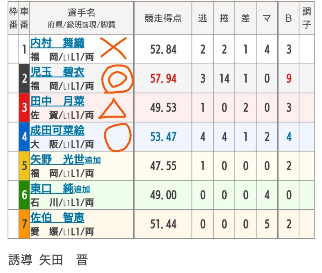 小倉競輪 9/15「F2ケイドリームス杯争奪戦」の買い目