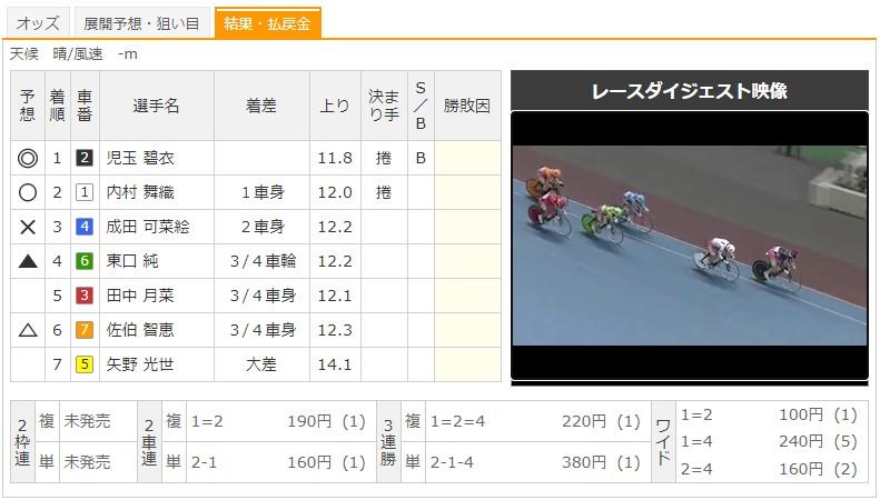 【小倉競輪場】9/15 F2ケイドリームス杯争奪戦2020 8Rのレース結果
