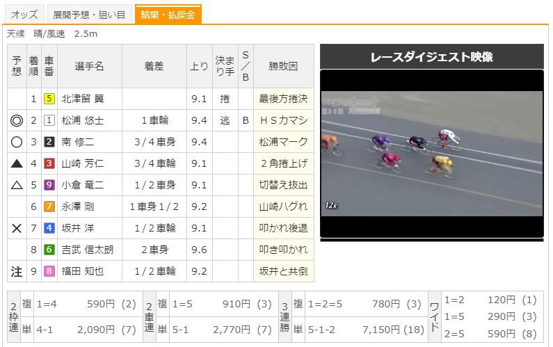 【伊東競輪場】9/18 G2共同通信社杯2020 12Rのレース結果